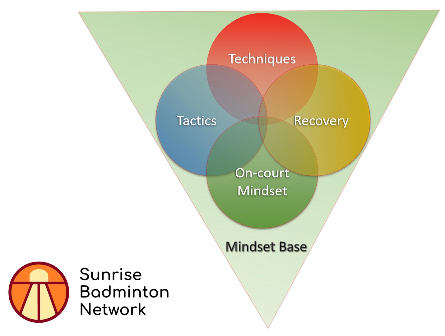 badminton-mindset-base-sunrise-network-warrington